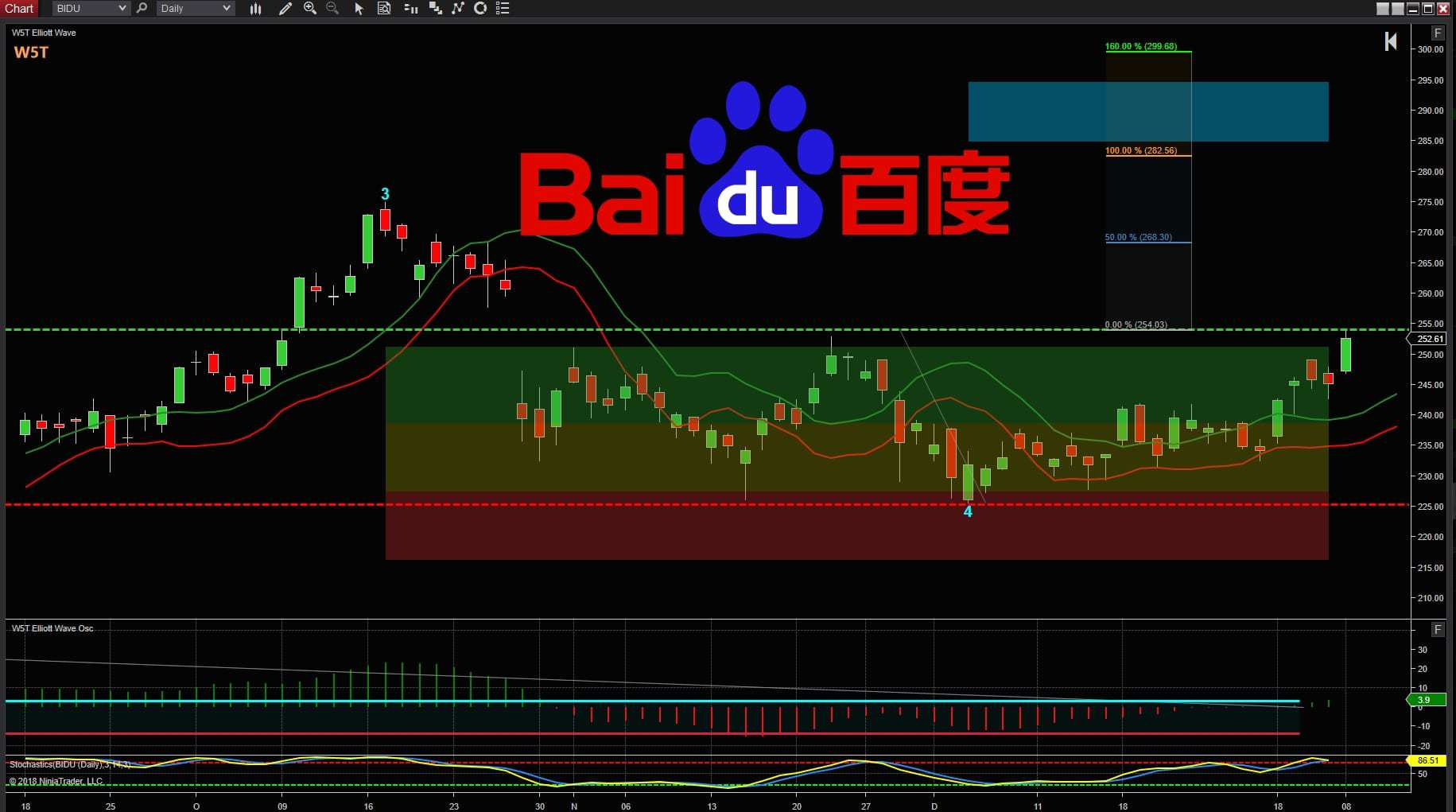 image of BIDU logo on Trading Chart for Stocks Trade Idea