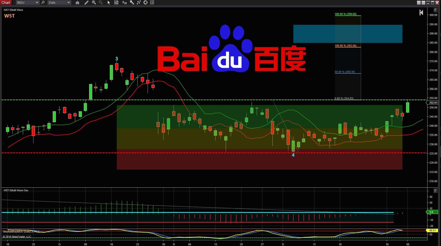image of BIDU logo on Trading Chart for Stocks Trade Idea