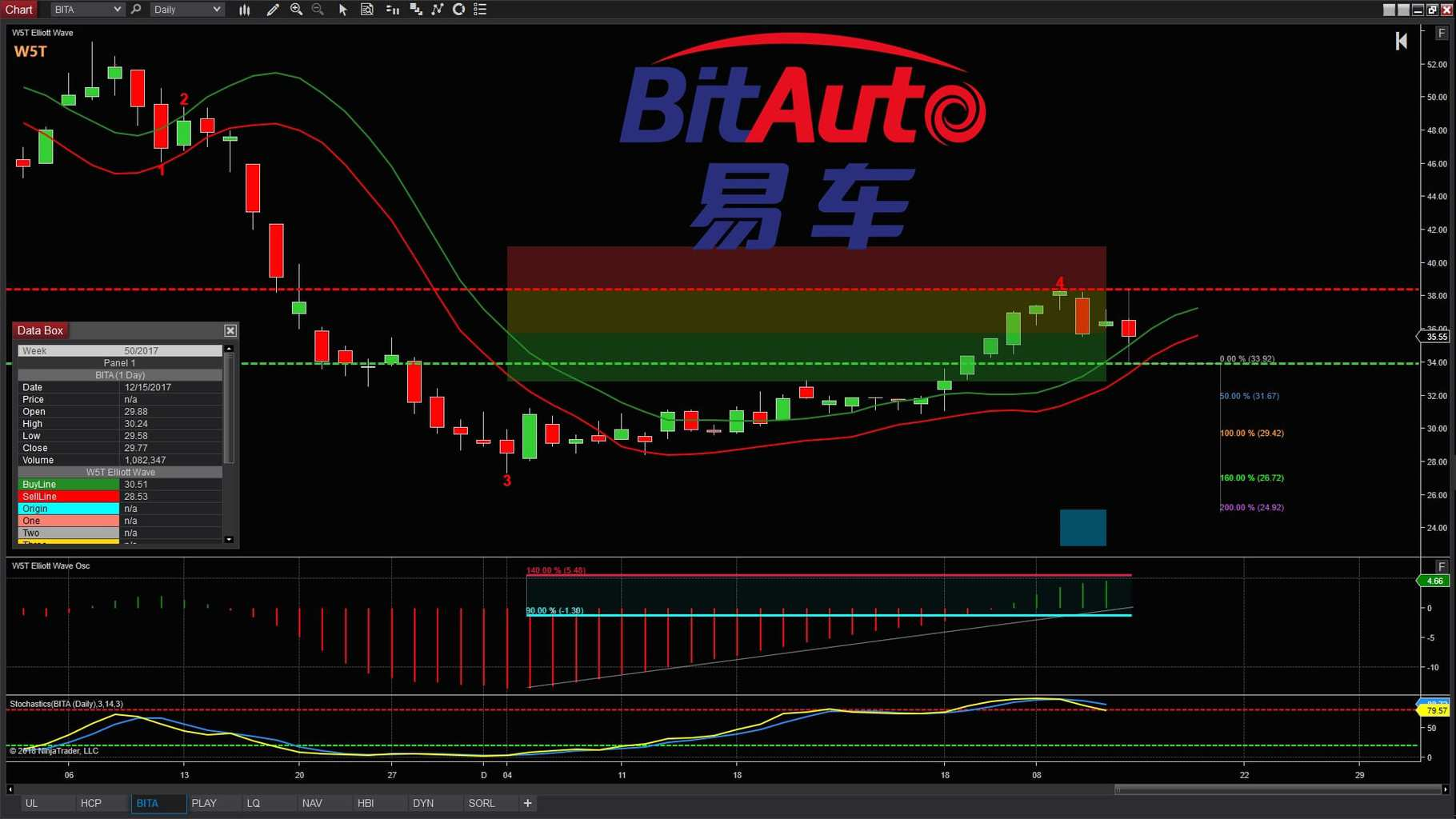 image of BITS stocks trade idea trading chart