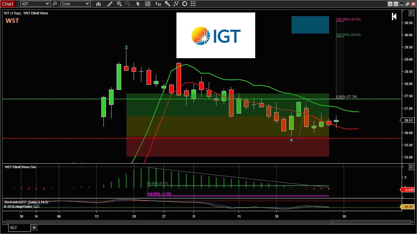 image of IGT stocks trade idea of the week trading chart