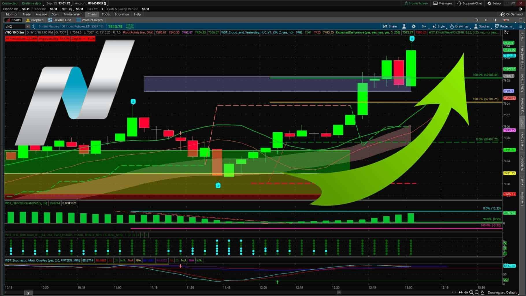 image of Nasdaq NQ day trading chart