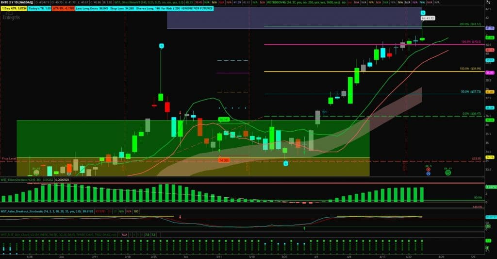 image of ENTG Stock trading chart with 5th wave target hit