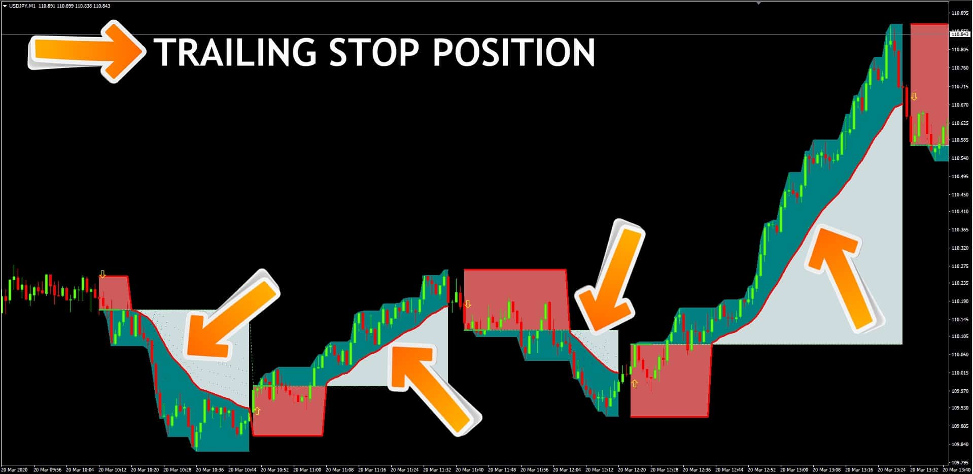image of USDJPY good scalping groove chart